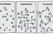 kennis, ervaring creativiteit